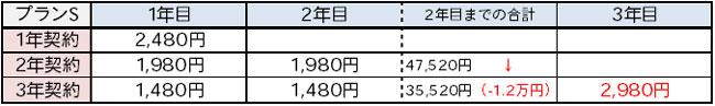 楽天モバイル スーパーホーダイ 料金解説