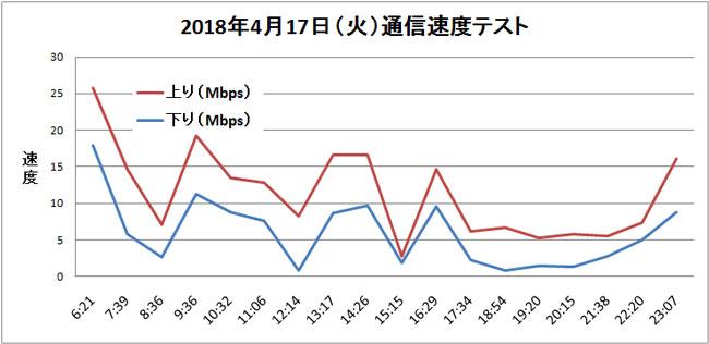 IIJmio 通信速度テスト結果 折れ線グラフ