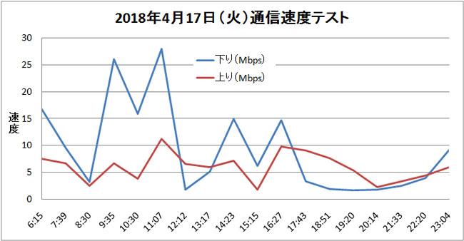 LINEモバイル 通信速度テスト結果 折れ線グラフ
