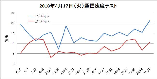 UQ mobile 通信速度テスト結果 折れ線グラフ