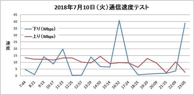 BIGLOBEモバイル 通信速度テスト結果 折れ線グラフ