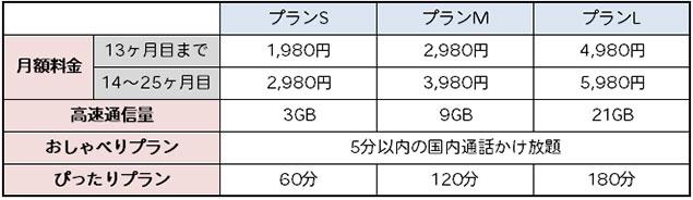 UQモバイル おしゃべり・ぴったりプラン 料金表